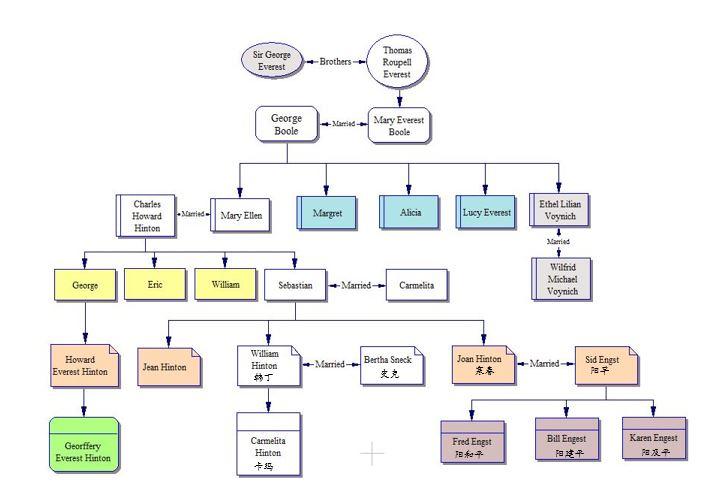Hinton family tree 2